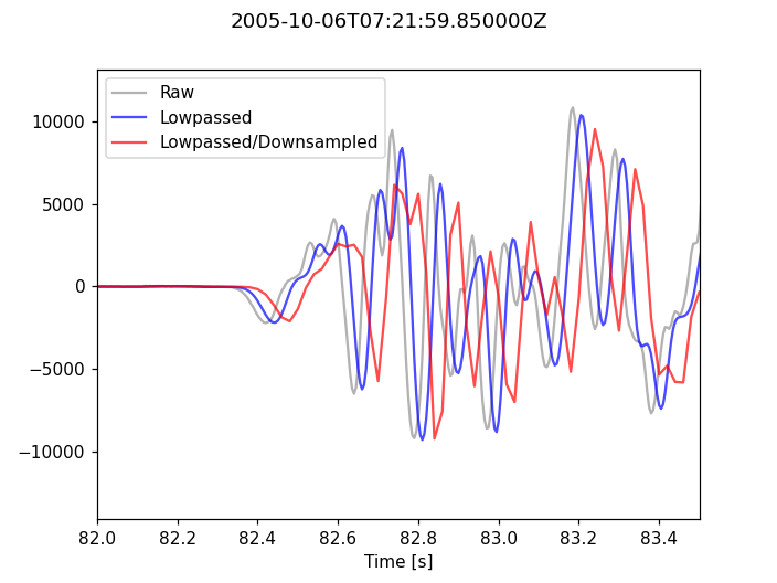 Downsampling Seismograms