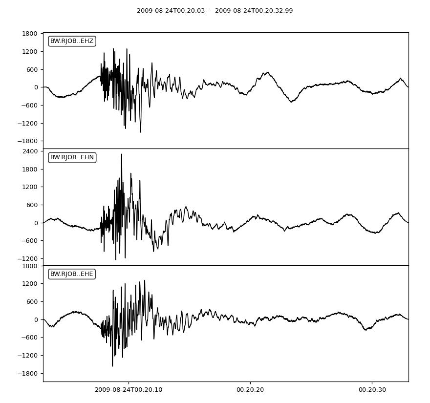 obspy core stream Stream plot — ObsPy Documentation (1 1 1)