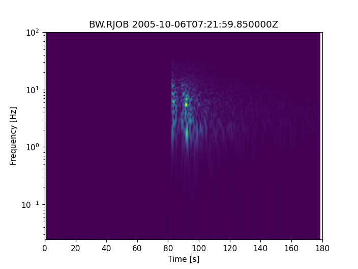 Plotting Spectrograms