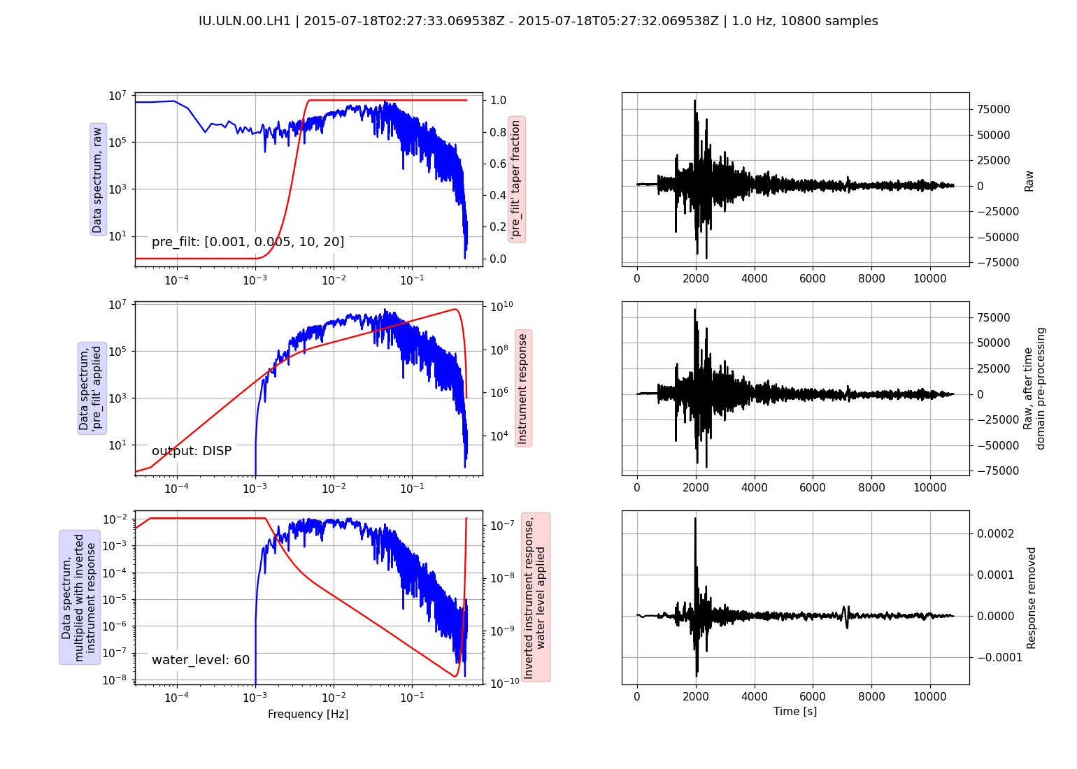 Seismometer Correction/Simulation
